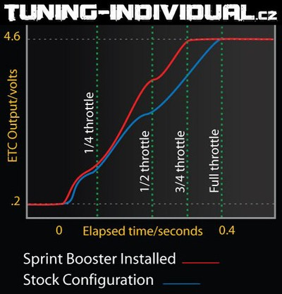 http://tuning-individual.cz/foto/Sprint_Booster_1.jpg