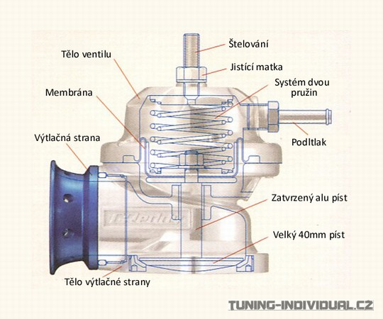 Блоу офф без турбины - Двигатель Субару EJ20 Характеристики, обзор, масло